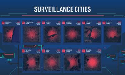 surveillance cities and CCTV