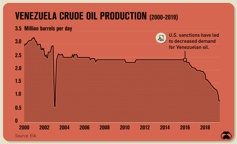 State-Owned Oil Companies - Venezuela example