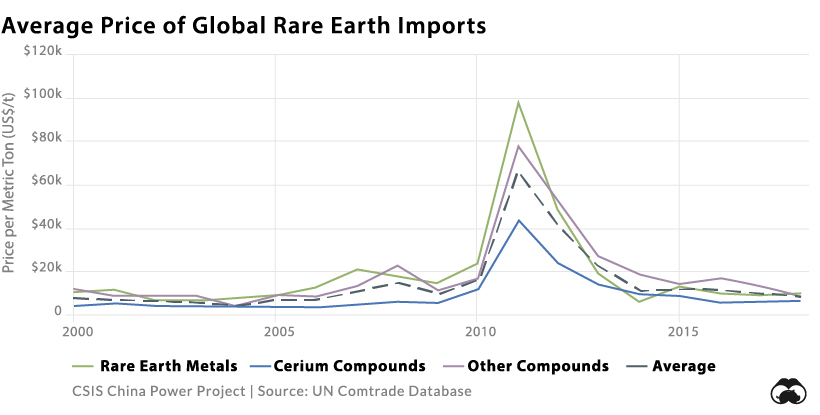 average prices of rare earth imports