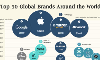 The Top 50 Most Valuable Global Brands