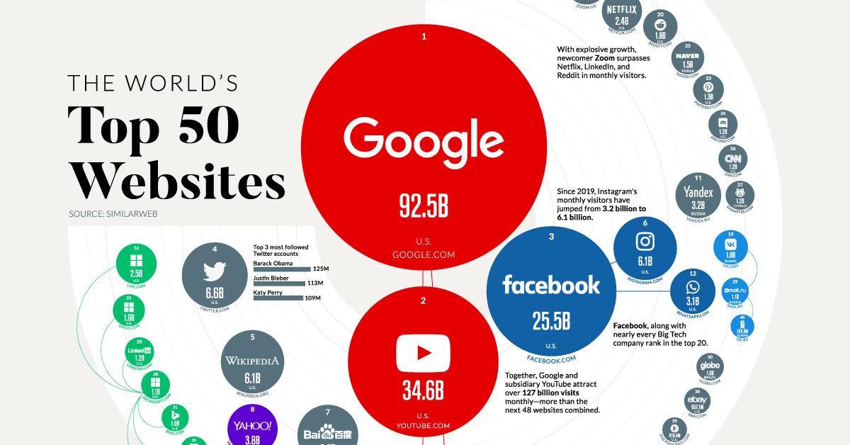 Most Visited Websites