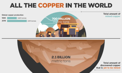 All the Copper in the World