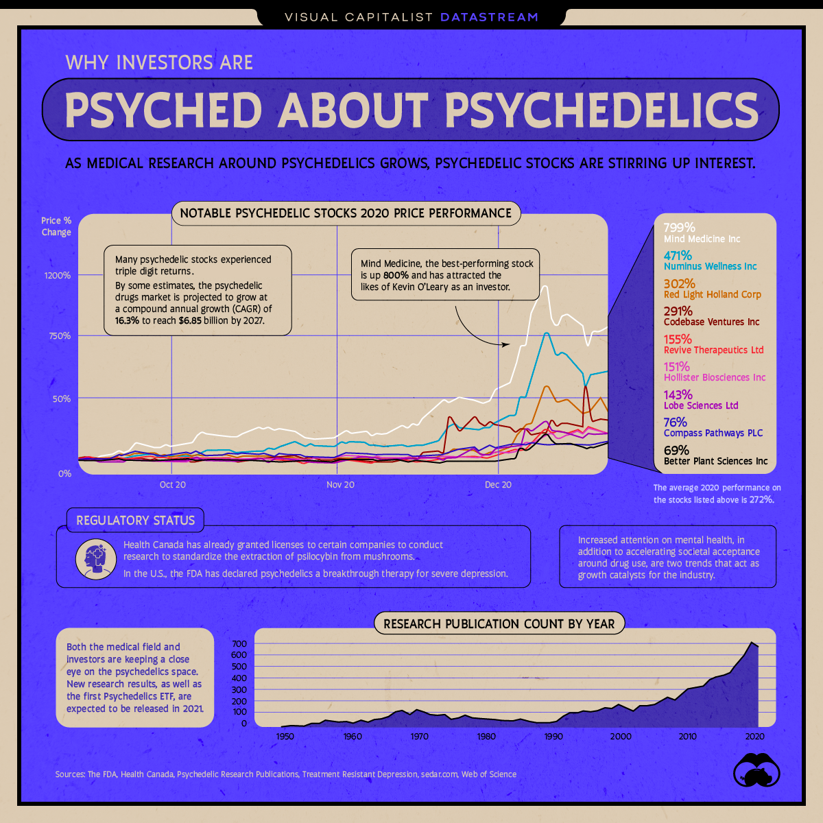 Why Investors are Psyched about Psychedelics