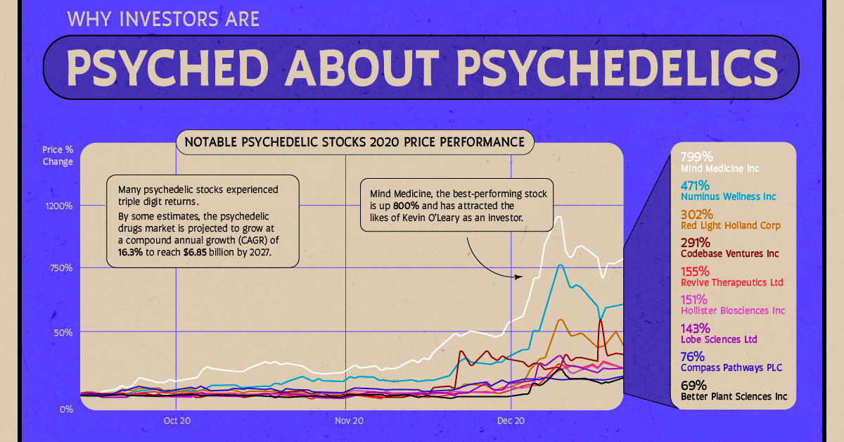 Why Investors Are Psyched About Psychedelic Stocks