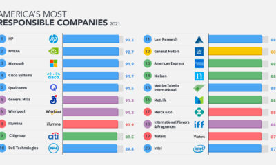 America's Most Responsible Companies in 2021