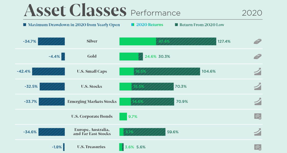 How Every Asset Class, Currency, and S&P 500 Sector Performed in 2020