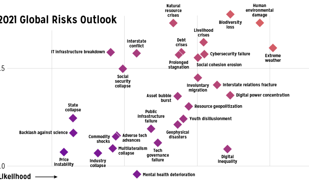 Visualized: A Global Risk Assessment of 2021 And Beyond