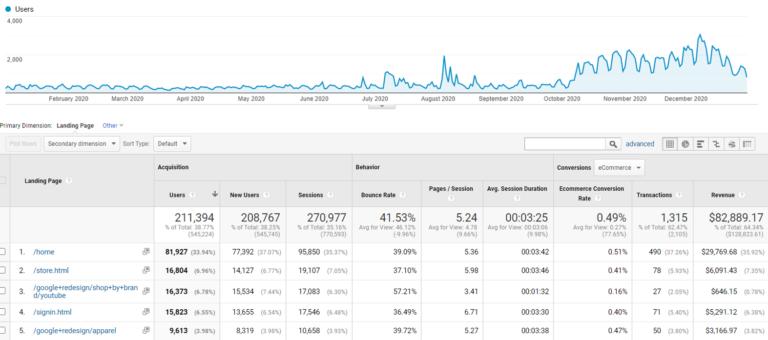 Google Analytics direct traffic