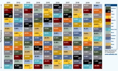 The Periodic Table of Commodity Returns (2021 Edition)