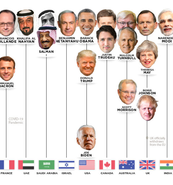 positions of power world leaders