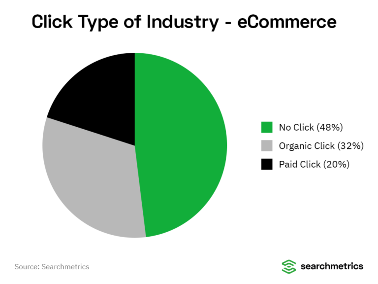 Searchmetrics pie chart for eCommerce industry