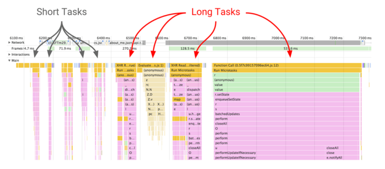 Long tasks are a major source of poor user experience.