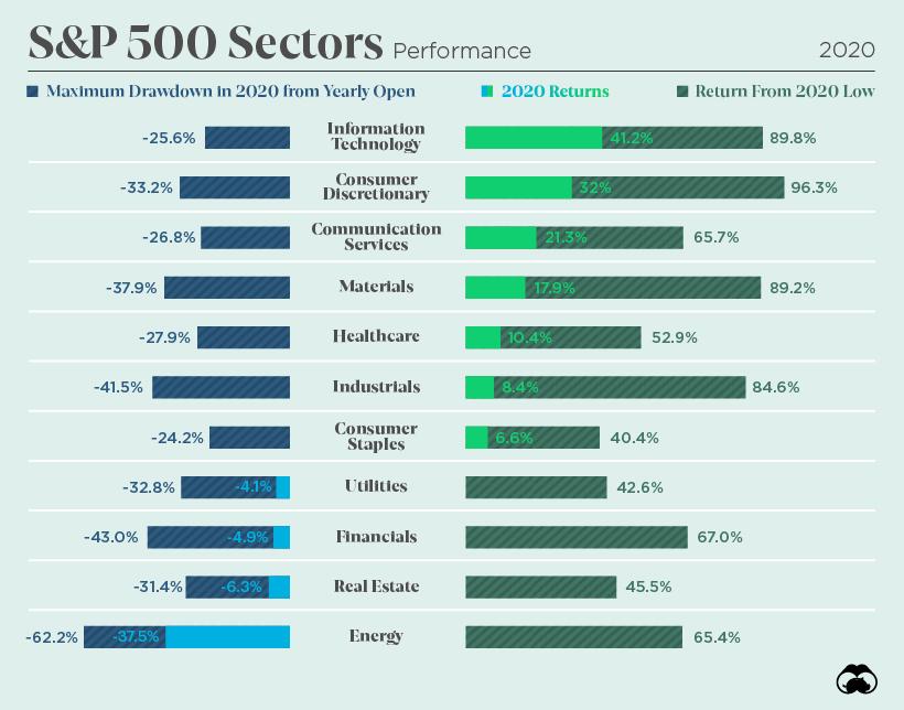 Returns of S&P 500 Sectors in 2020