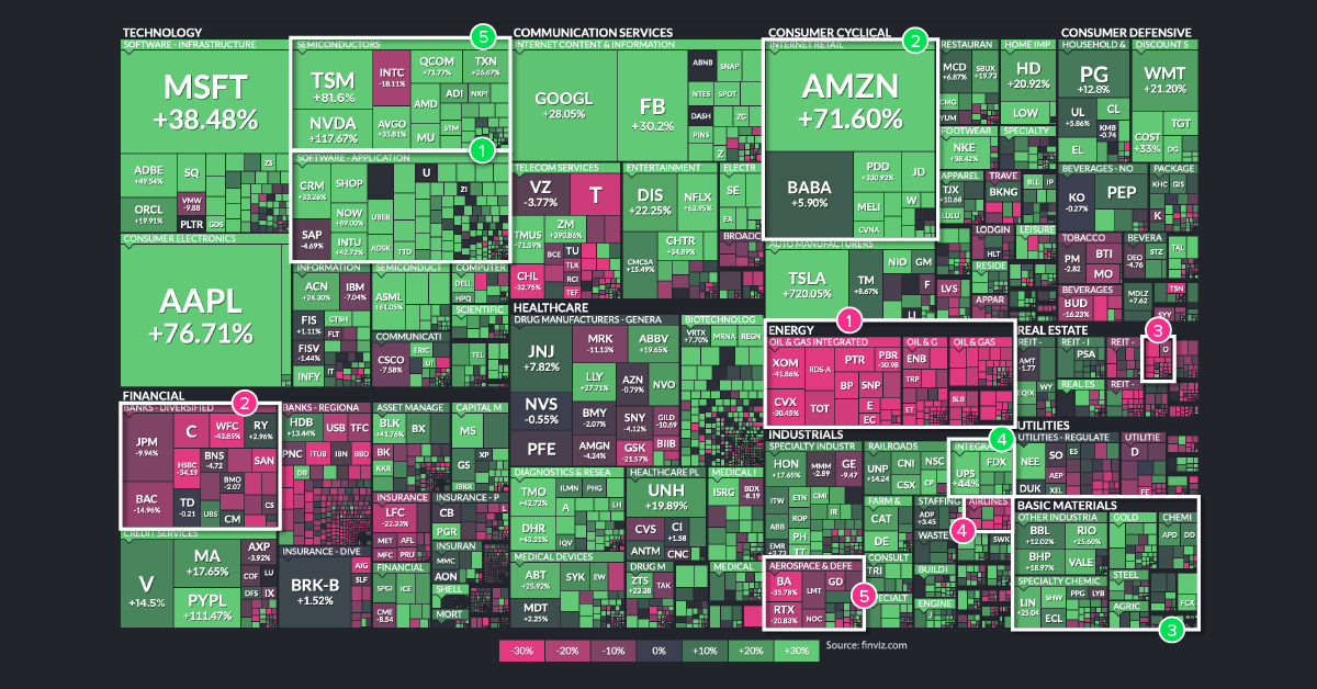 The Best and Worst Performing Sectors of 2020