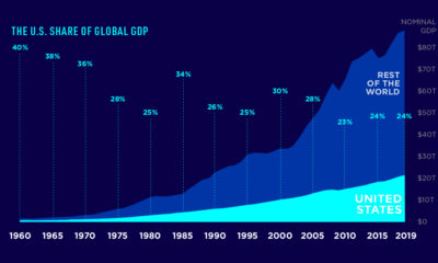 The U.S. Share of the Global Economy Over Time