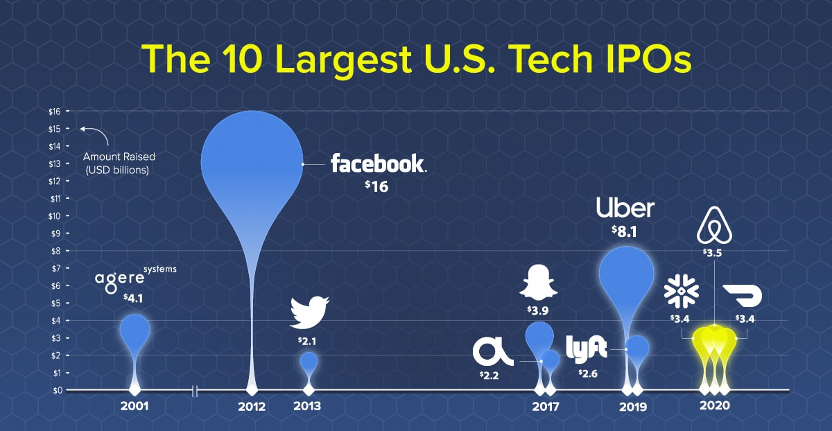 The 10 Largest U.S. Tech IPOs in History