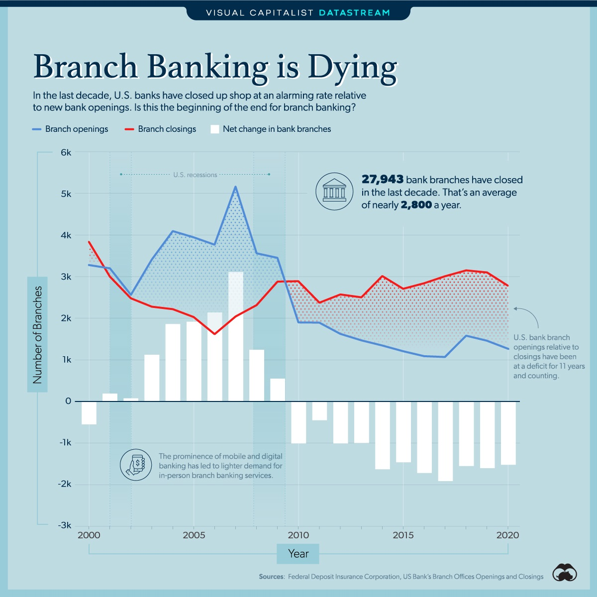 the end of branch banking