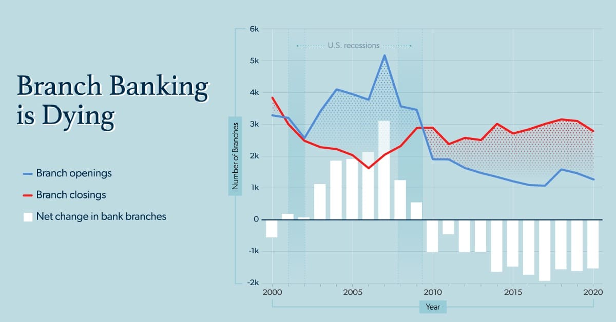 Why Branch Banking is Dying in America