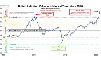 The Buffett Indicator at All-Time Highs: Is This Cause for Concern?