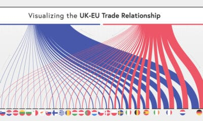 uk trade with eu