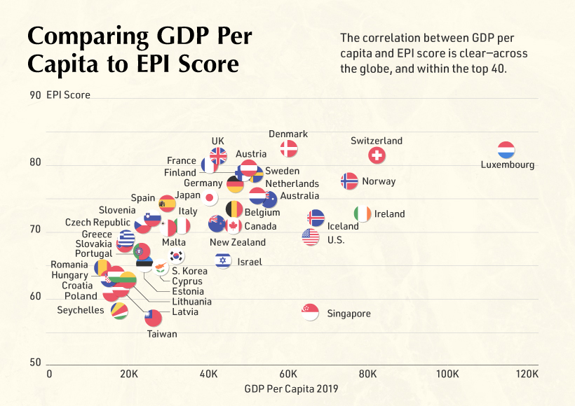 Greenest Countries in the World Main Image Supplemental Comparing GDP to EPI Score