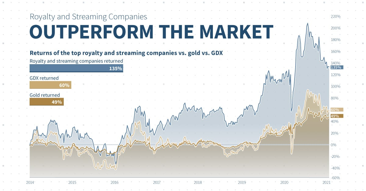 Royalty and Streaming Companies outperform gold and GDX