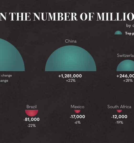 Which Countries Gained (and Lost) the Most Millionaires in 2020?