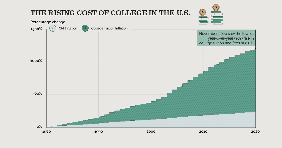 The Rising Cost of College in the U.S.