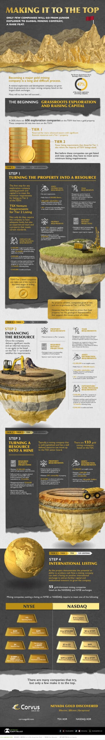Listing Requirements for a Mining Company