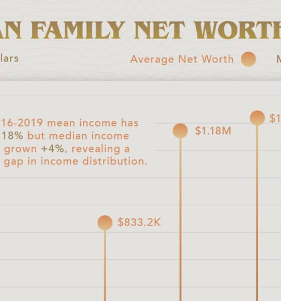 Visualizing Net Worth by Age in America