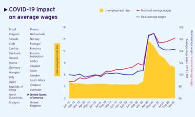 Visualizing How COVID-19 Has Impacted Global Wages