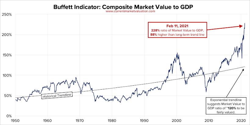 The Buffett Indicator since 1950