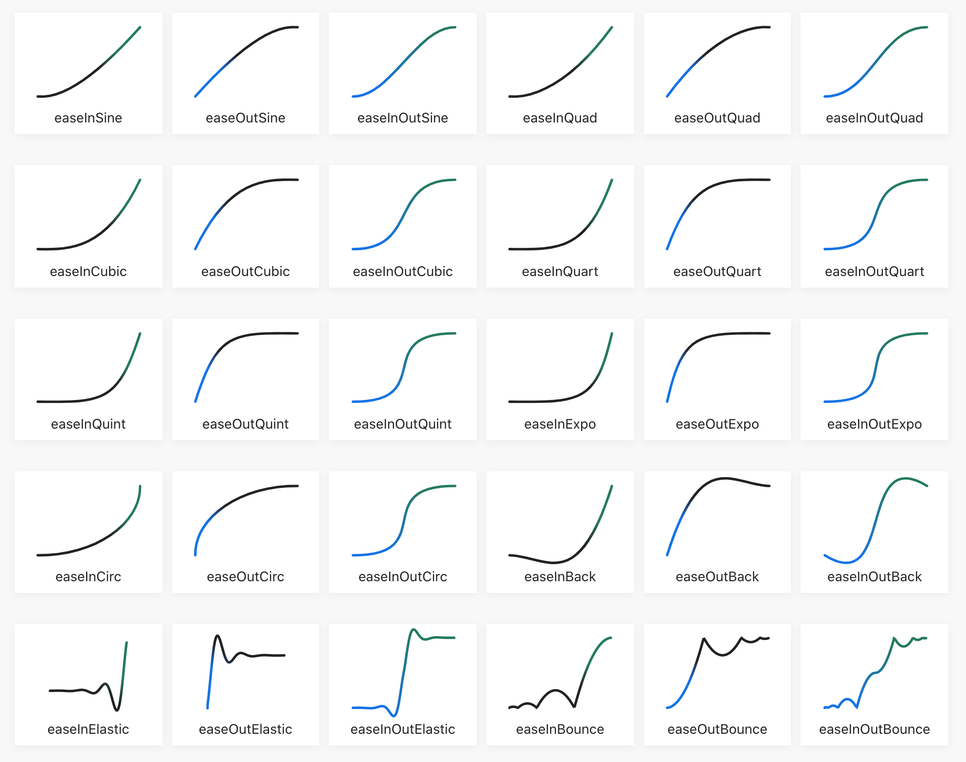 A screenshot of many different types of timing function curves
