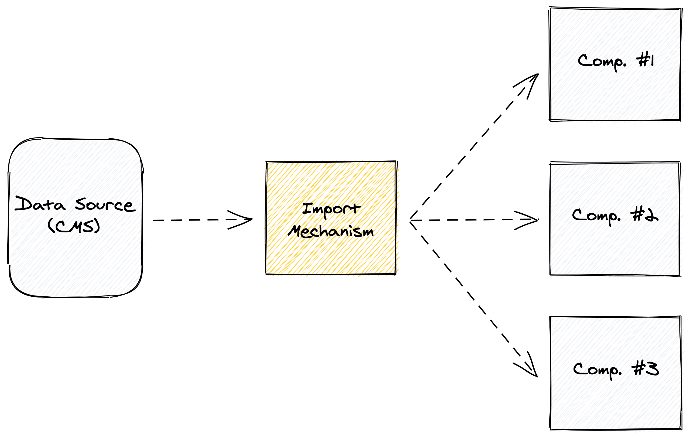 Another illustration, this time where the yellow box is labeled import mechanism, and it has three arrows, each pointing to a white square, labeled, component 1, component 2, and component 3, respectively.