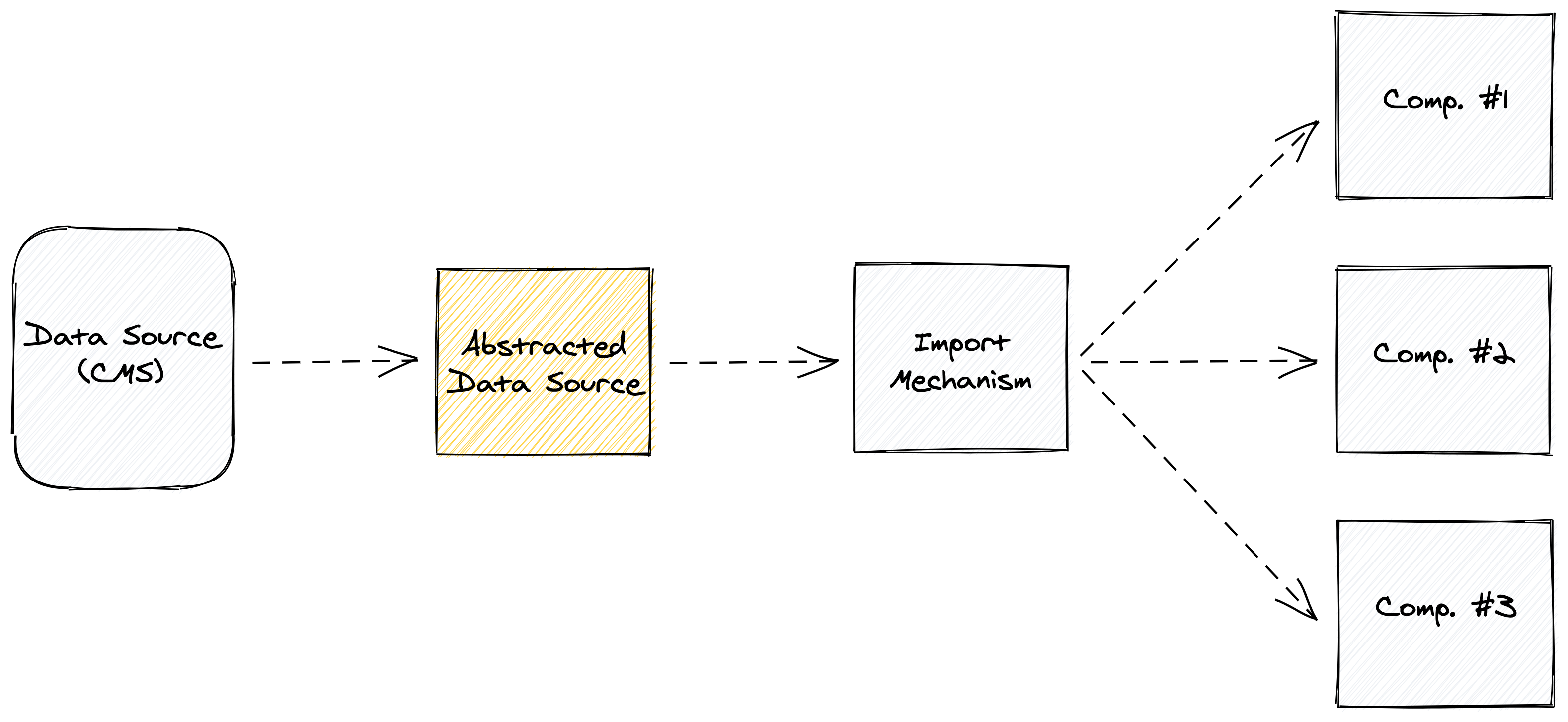 Another illustration, this time where the yellow box is the abstracted data source, which points to a white box labeled import mechanism, which then points to the same three white squares representing components that are outlined in the previous illustration.