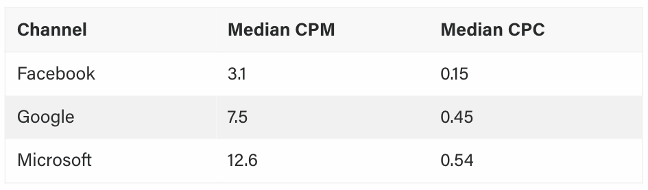 average CPM and CPC across Google, Facebook and Microsoft Ads.