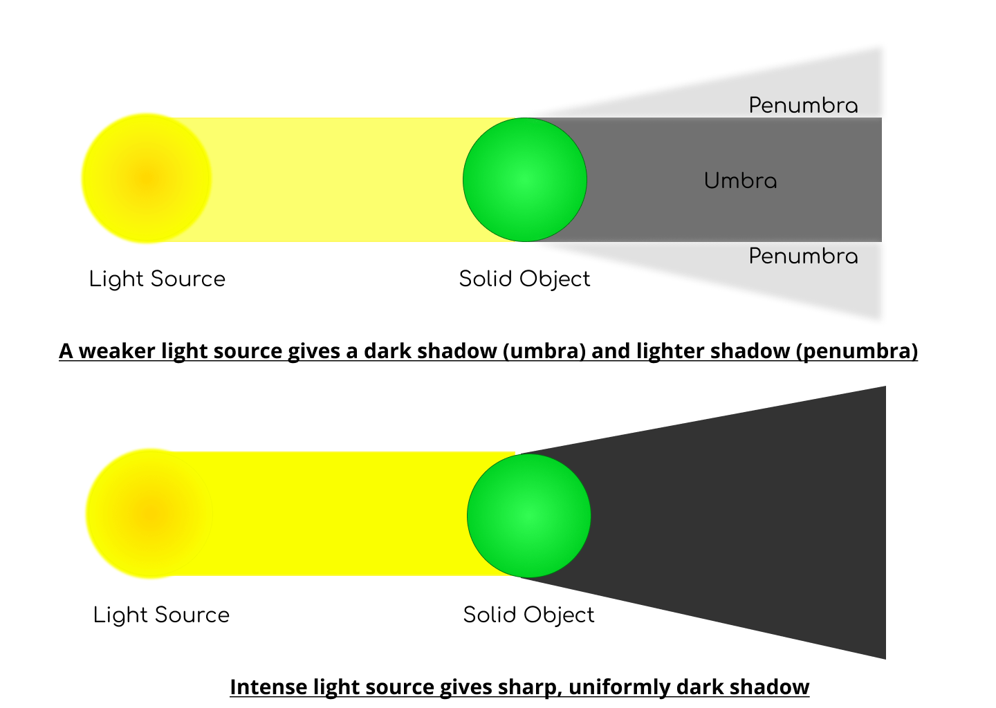 Two vertically stacked illustrations.The top is a green circle with a yellow light source coming at it from the left and both umbra and penumbra shadows are cast to the right. The bottom illustration is the same green circle and light source, but with a solid black shadow cast to the right.