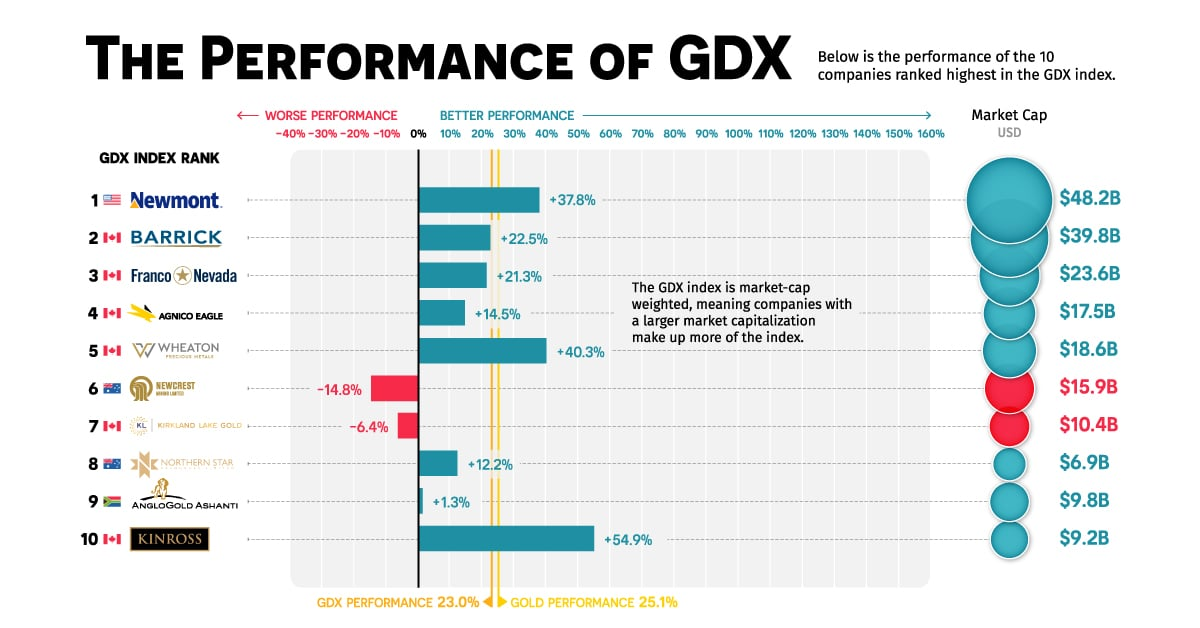 GDX and Top Gold Mining Stocks Performance 2020
