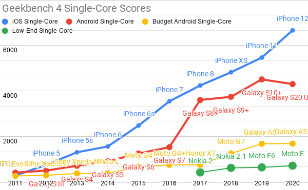 The Mobile Performance Inequality Gap