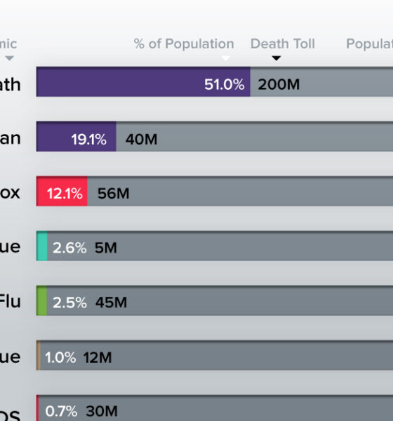 Visualized: the World's Deadliest Pandemics by Population Impact
