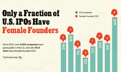 Only a Fraction of U.S. IPOs Have Female Founders
