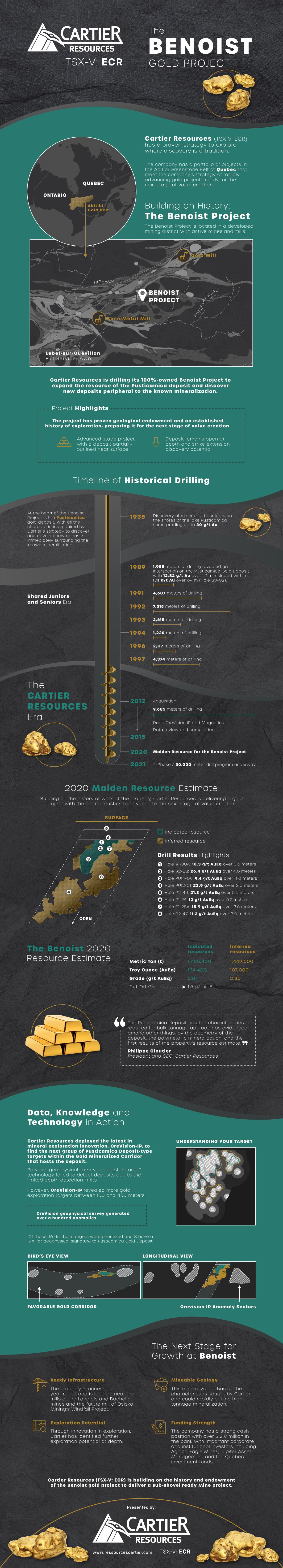 Gold Exploration in Quebec
