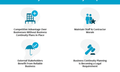 The 4 Reasons Why Business Continuity is Important are that it gives you a competitive advantage over other businesses without a plan, maintaining staff and contractor morale, external stakeholders will also benefit from a reliable business, and business continuity planning is becoming a legal requirement.