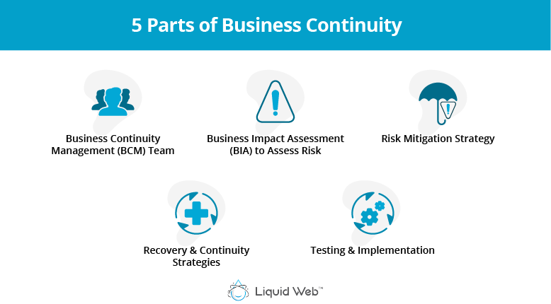 The 5 Parts of Business Continuity are leadership and responsibilities, risk assessment, risk mitigation, recovery and continuity strategies, and test, implementation, and continuous improvement.