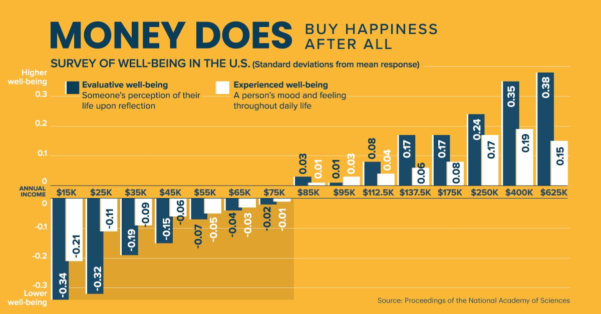 Charted: Money Can Buy Happiness After All