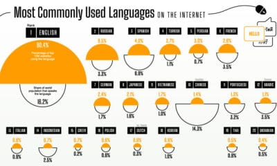 Visualizing the Most Used Languages on the Internet