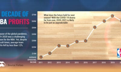 A Decade of NBA Profit: How Did the League Fare in 2020?