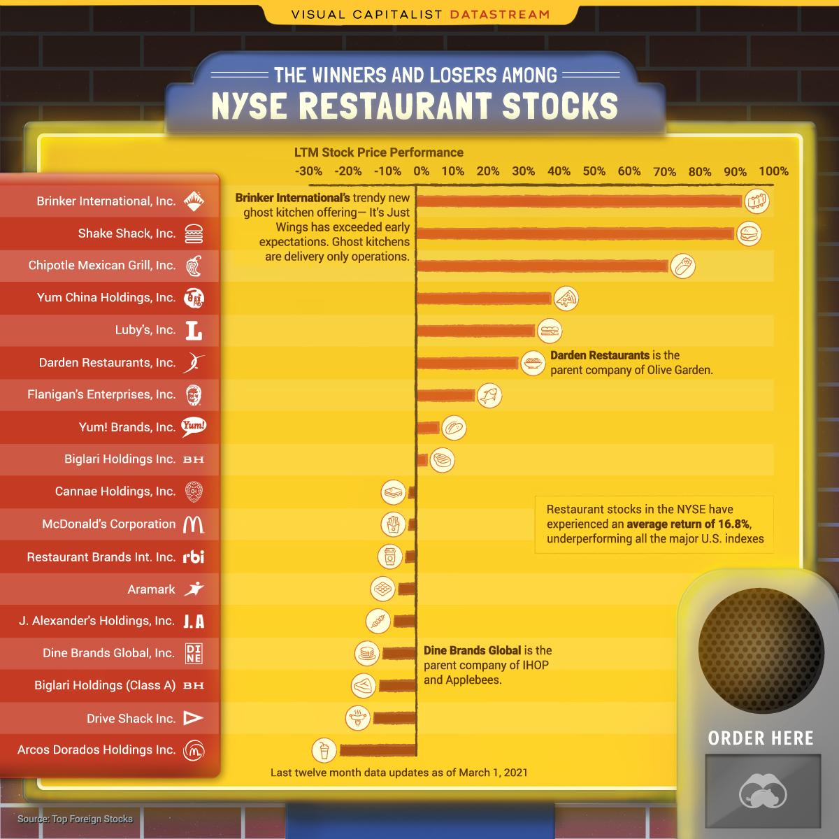Restaurant stocks LTM performance