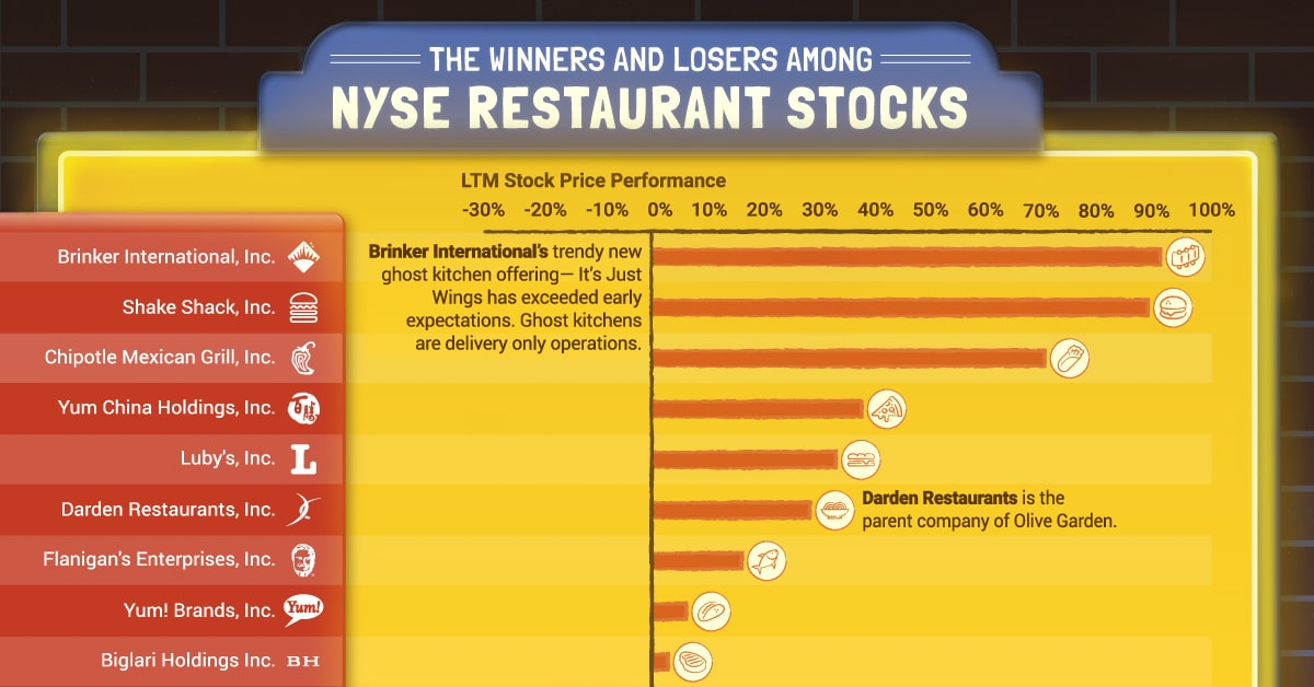 Ranked: The Performance of Restaurant Stocks on the NYSE