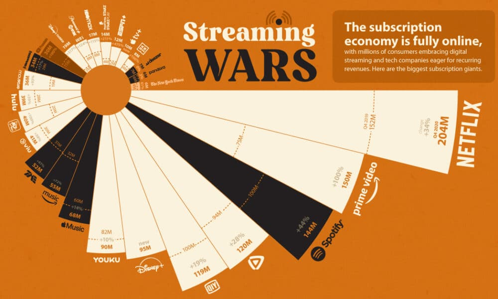 Streaming Service Subscriptions 2020 - Share
